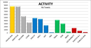 Agency Tweets Activity